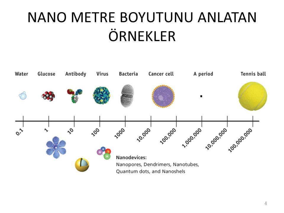 Tekstilde Lif & Nanolif