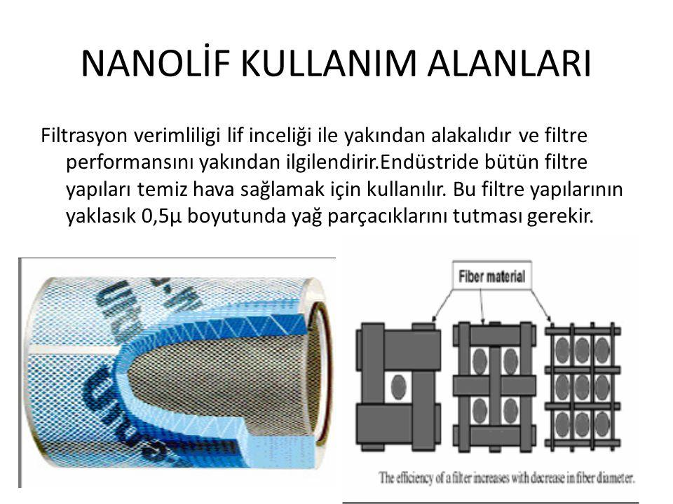 NANOLİF KULLANIM ALANLARI Filtrasyon verimliligi lif inceliği ile yakından alakalıdır ve filtre performansını yakından ilgilendirir.Endüstride bütün f