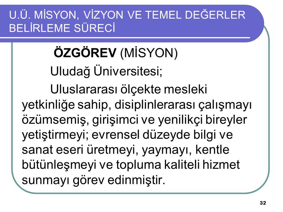 U.Ü. MİSYON, VİZYON VE TEMEL DEĞERLER BELİRLEME SÜRECİ ÖZGÖREV (MİSYON) Uludağ Üniversitesi; Uluslararası ölçekte mesleki yetkinliğe sahip, disiplinle