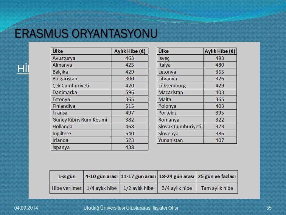 HİBELER ERASMUS ORYANTASYONU 04.09.201435Uludağ Üniversitesi Uluslararası İlişkiler Ofisi