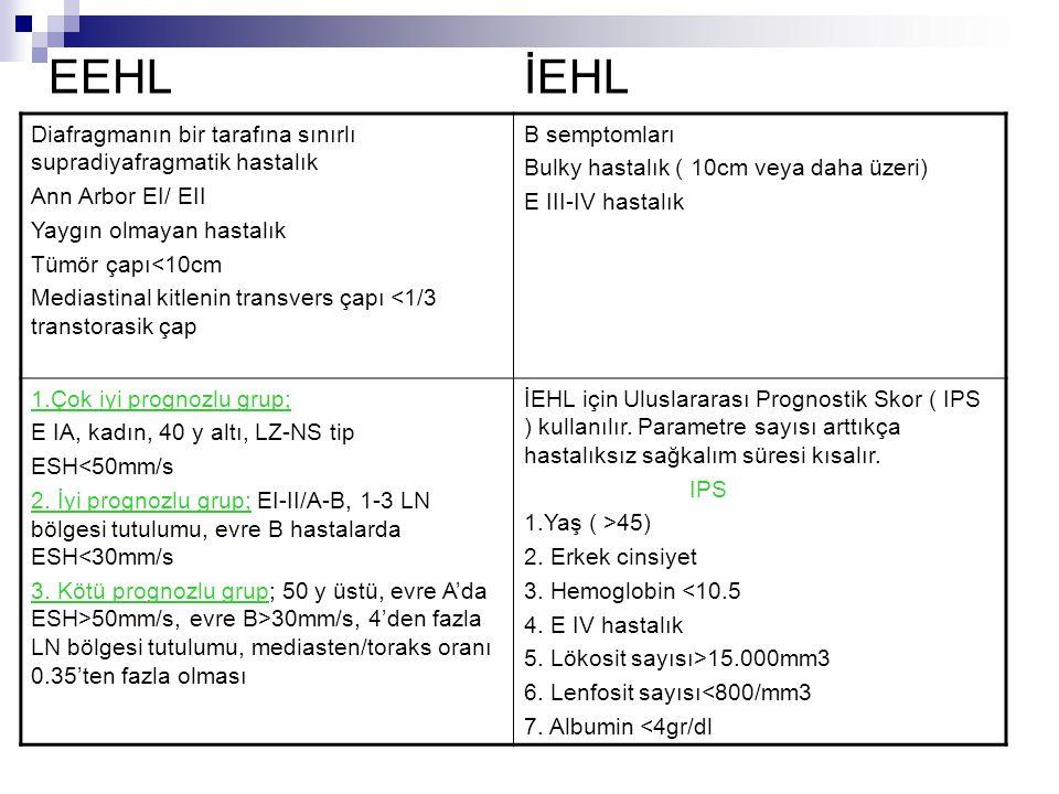 EEHL İEHL Diafragmanın bir tarafına sınırlı supradiyafragmatik hastalık Ann Arbor EI/ EII Yaygın olmayan hastalık Tümör çapı<10cm Mediastinal kitlenin