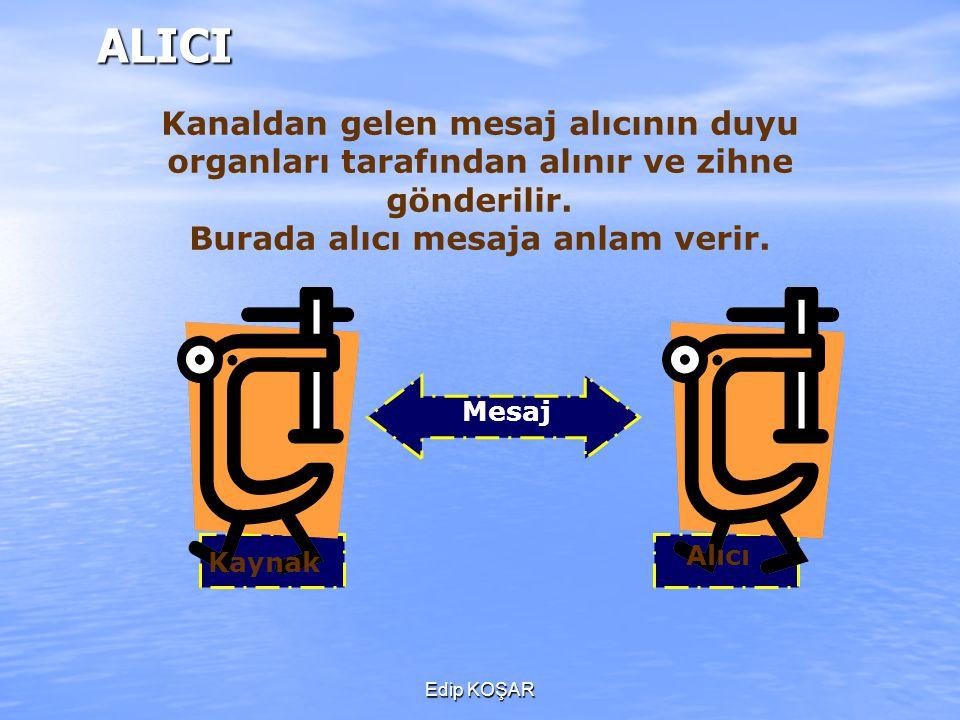 Edip KOŞARALICI Kanaldan gelen mesaj alıcının duyu organları tarafından alınır ve zihne gönderilir. Burada alıcı mesaja anlam verir. Kaynak Mesaj Alıc