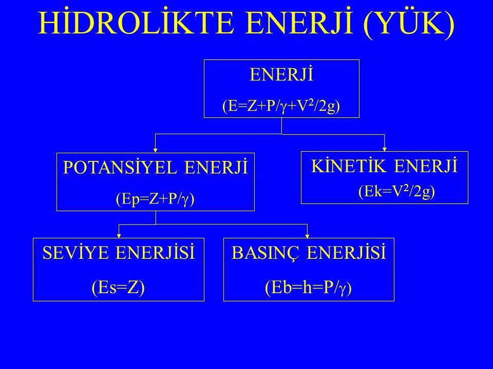 HİDROLİKTE ENERJİ (YÜK) ENERJİ (E=Z+P/  +V 2 /2g) POTANSİYEL ENERJİ (Ep=Z+P/  ) KİNETİK ENERJİ (Ek=V 2 /2g) SEVİYE ENERJİSİ (Es=Z) BASINÇ ENERJİSİ (Eb=h=P/  )