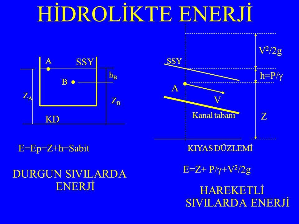 İdeal akışkan için (sıkıştırılamaz ve sürtünme yok) ve Bir akım çizgisi boyunca düzenli akım (hız zaman boyutunda sabit) için geliştirilmiştir EULER VE BERNOULLİ DENKLEMLERİ Bir akım çizgisi üzerinde bir elemanter sıvı elemanı (silindir şeklinde) Üzerine (tabanlara) gelen basınç kuvvetleri: F1 ve F2 (yan yüzlere gelen basınç kuvvetleri birbirini dengeler, ihmal edilir) Sıvı elemanının ağırlığı: (F3) ∑ F=m.a F1+F2+F3=m.a ds dA dz F1=p.dA F2=(p+dp).dA F3= .dA.ds