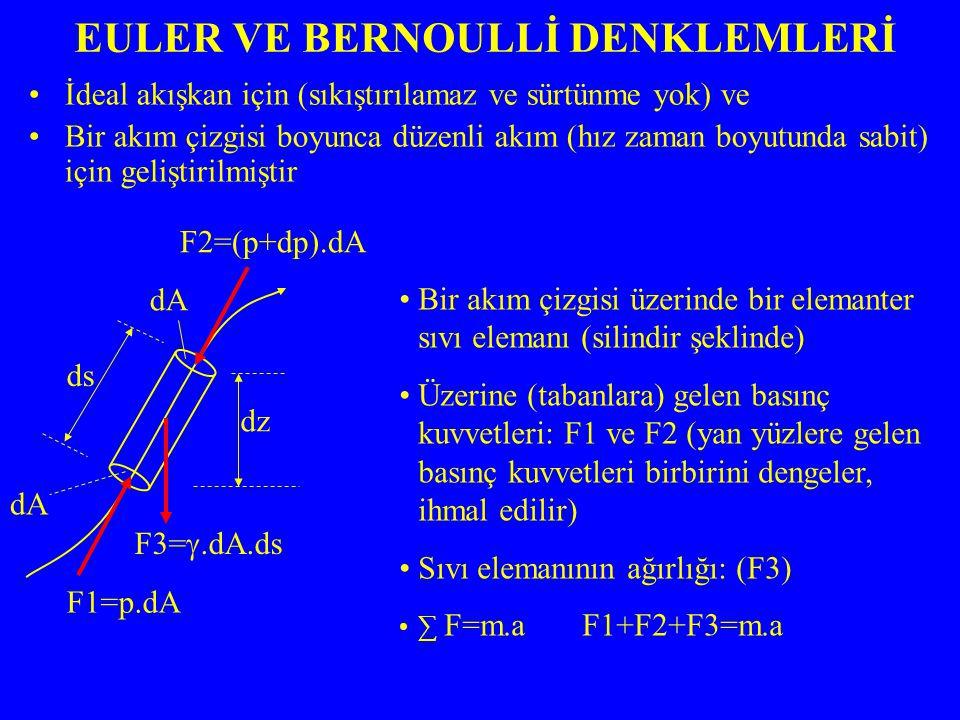 Euler Eşitliğinin unsurları yerçekimi ivmesine bölünürse ve integral alınırsa: BERNOULLİ DENKLEMİ: P/  +V 2 /2g+Z =Sabit=Toplam enerji Sadeleştirilirse: EULER EŞİTLİĞİ (dp/  )+(V.dV)+(g.dz)=0 İdeal sıvılar için geçerli Düzenli akım için geçerli Gerçek sıvılarda sürtünme nedeniyle eşitlik farklıdır Basınç yükü Hız yükü Seviye yükü BİR NOKTADA HIZ ARTTIKÇA BASINÇ DÜŞER.