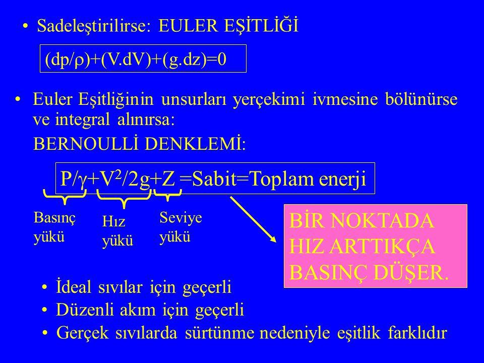 Sıvı elemanının dış yüzeyine sürtünme kuvveti etki eder: F4= .2  r.ds ∑F=m.a F1+F2+F3+F4=m.a GERÇEK SIVILARDA EULER VE BERNOULLİ DENKLEMLERİ ds dA dz F1 F2 F3 Sadeleştirilirse: EULER EŞİTLİĞİ (gerçek sıvılar için): (dp/  )+(V.dV)+(g.dz)= - ( 2 .ds/ .r) SÜRTÜNME YÜK KAYBI