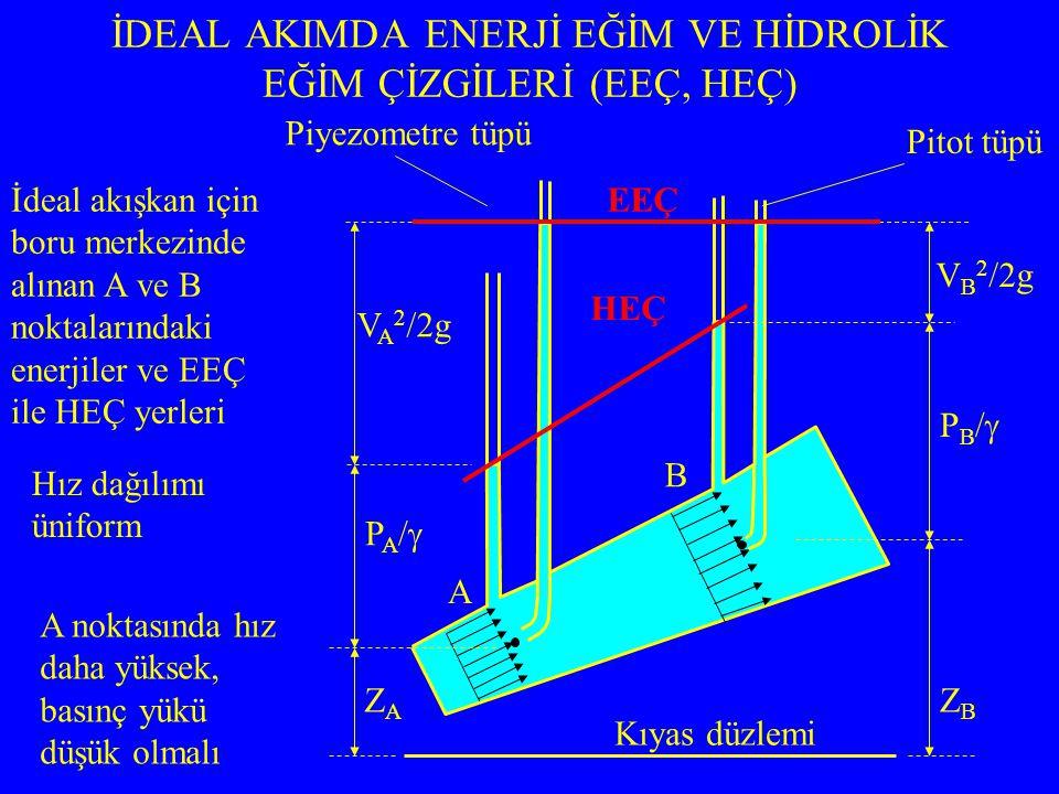 İDEAL AKIMDA ENERJİ EĞİM VE HİDROLİK EĞİM ÇİZGİLERİ (EEÇ, HEÇ) A B ZAZA PA/PA/ V A 2 /2g ZBZB PB/PB/ V B 2 /2g Kıyas düzlemi Piyezometre tüpü Pitot tüpü İdeal akışkan için boru merkezinde alınan A ve B noktalarındaki enerjiler ve EEÇ ile HEÇ yerleri EEÇ HEÇ Hız dağılımı üniform A noktasında hız daha yüksek, basınç yükü düşük olmalı