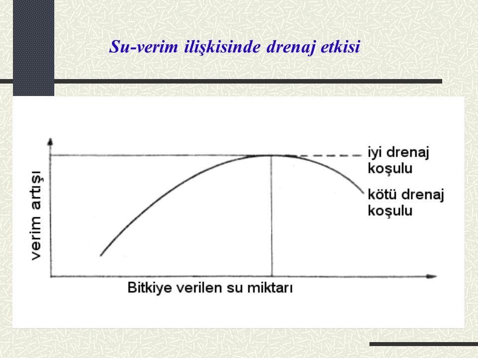 Açık ve Kapalı (Borulu) Drenajın Karşılaştırılması Açık drenaj kanalının avantajları: a.