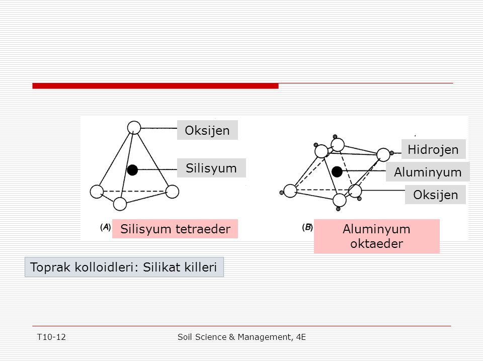 T10-12Soil Science & Management, 4E Toprak kolloidleri: Silikat killeri Oksijen Silisyum Hidrojen Aluminyum Oksijen Silisyum tetraederAluminyum oktaed