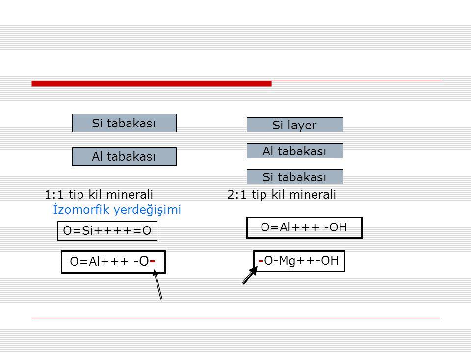 Si tabakası Al tabakası Si layer Al tabakası Si tabakası 1:1 tip kil minerali2:1 tip kil minerali O=Si++++=O O=Al+++ -O- -O-Mg++-OH O=Al+++ -OH İzomor