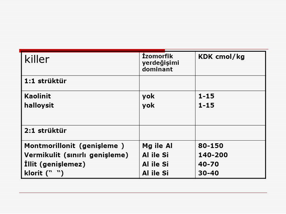 killer İzomorfik yerdeğişimi dominant KDK cmol/kg 1:1 strüktür Kaolinit halloysit yok 1-15 2:1 strüktür Montmorillonit (genişleme ) Vermikulit (sınırl