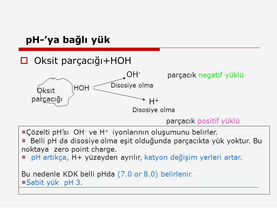pH-'ya bağlı yük  Oksit parçacığı+HOH HOH OH - Disosiye olma H + Disosiye olma Oksit parçacığı parçacık negatif yüklü parçacık positif yüklü Çözelti