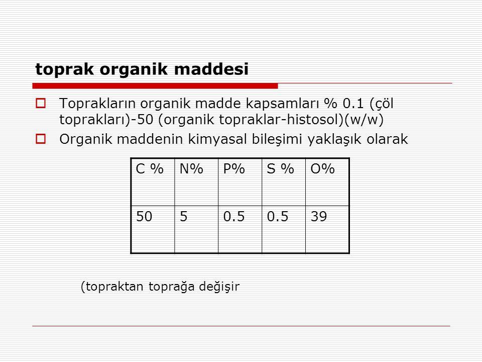 toprak organik maddesi  Toprakların organik madde kapsamları % 0.1 (çöl toprakları)-50 (organik topraklar-histosol)(w/w)  Organik maddenin kimyasal