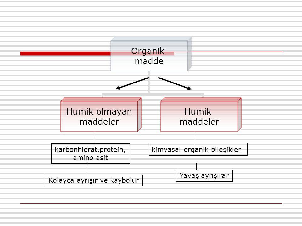 Organik madde Humik olmayan maddeler Humik maddeler karbonhidrat,protein, amino asit Kolayca ayrışır ve kaybolur kimyasal organik bileşikler Yavaş ayr