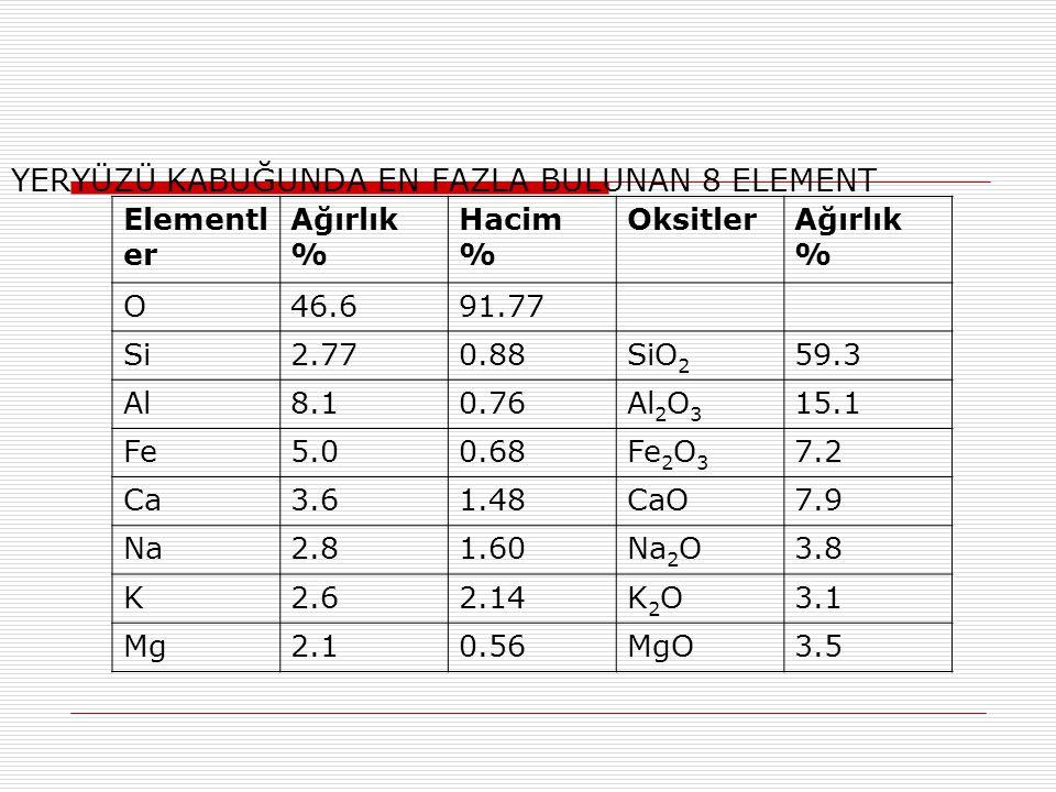 YERYÜZÜ KABUĞUNDA EN FAZLA BULUNAN 8 ELEMENT Elementl er Ağırlık % Hacim % OksitlerAğırlık % O46.691.77 Si2.770.88SiO 2 59.3 Al8.10.76Al 2 O 3 15.1 Fe