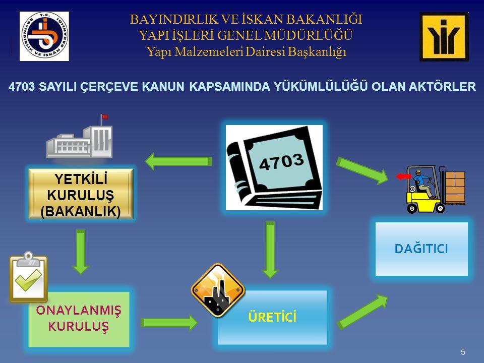 BAYINDIRLIK VE İSKAN BAKANLIĞI YAPI İŞLERİ GENEL MÜDÜRLÜĞÜ Yapı Malzemeleri Dairesi Başkanlığı YMY Uyumlaştırma İçin Gerekli Mevzuat 1.Yapı Malzemeleri İçin Onaylanmış Kuruluşların Görevlendirilmesinde Esas Alınan Temel Kriterlere Dair Tebliğ (Tebliğ No: TAU/2003-001) 31.08.2003 – 25215 2.Yapı Malzemeleri Yönetmeliği (89/106/EEC) Kapsamında, Malzemelerin Tabi Olacakları Uygunluk Teyit Sistemleri Hakkında Tebliğ (Tebliğ No: TAU/2004 – 006) 22.06.2004 – 25500 3.Yapı Malzemeleri Yönetmeliği (89/106/EEC) Kapsamında, Uygulanacak Teknik Şartnamelerin Yayımlanmasına Dair Tebliğ (Tebliğ No: TAU/2004 – 003) 23.06.2004 – 25501 4.Yapı Malzemeleri Yönetmeliği (89/106/EEC) Kapsamında, Avrupa Teknik Onayı İçin Ortak Usul ve Genel Formata Dair Tebliğ (Tebliğ No: TAU/2004 – 004) 23.06.2004 – 25501 5.Yapı Malzemelerinin Piyasa Gözetimi ve Denetimine İlişkin Usul ve Esaslar Hakkında Tebliğ (Tebliğ No: TAU/2004 – 005) 23.06.2004 – 25501 6.Yapı Malzemeleri Yönetmeliği (89/106/EEC) Kapsamında, Yapı Malzemelerinin Yangına Tepki Sınıflarına ve Yapı Elemanlarının Yangına Dayanıklılığına Dair Tebliğ (Tebliğ No:TAU/2004-001) 29.07.2004 - 25537 Bunlara dair değişiklikler Tebliğ değişiklikleri ile yayımlanmaktadır.