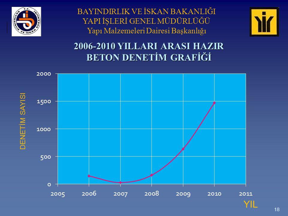 BAYINDIRLIK VE İSKAN BAKANLIĞI YAPI İŞLERİ GENEL MÜDÜRLÜĞÜ Yapı Malzemeleri Dairesi Başkanlığı 18 2006-2010 YILLARI ARASI HAZIR BETON DENETİM GRAFİĞİ YIL DENETİM SAYISI