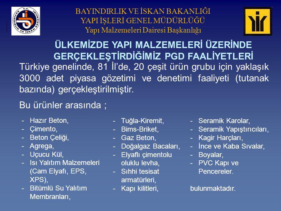 BAYINDIRLIK VE İSKAN BAKANLIĞI YAPI İŞLERİ GENEL MÜDÜRLÜĞÜ Yapı Malzemeleri Dairesi Başkanlığı Türkiye genelinde, 81 İl'de, 20 çeşit ürün grubu için yaklaşık 3000 adet piyasa gözetimi ve denetimi faaliyeti (tutanak bazında) gerçekleştirilmiştir.