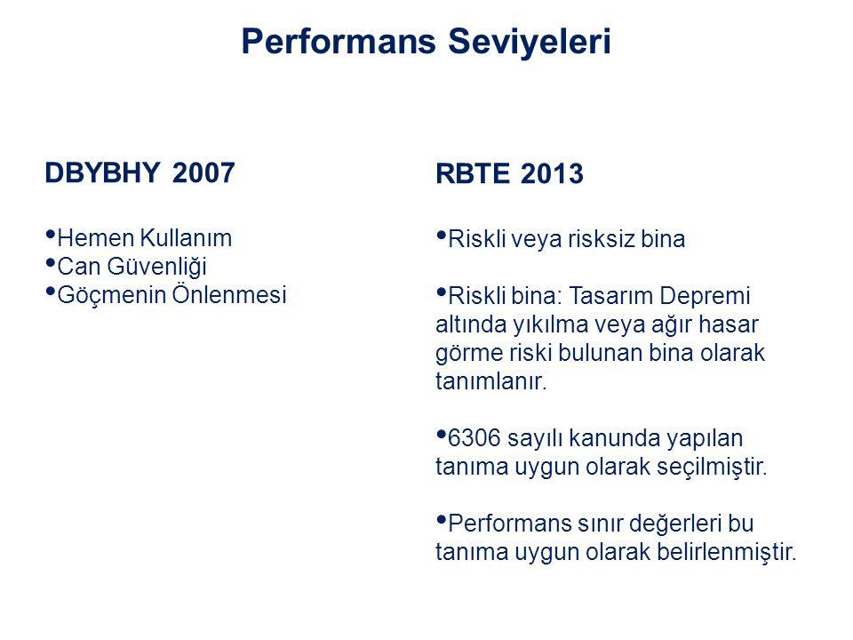 DBYBHY 2007 Hemen Kullanım Can Güvenliği Göçmenin Önlenmesi Performans Seviyeleri RBTE 2013 Riskli veya risksiz bina Riskli bina: Tasarım Depremi altı