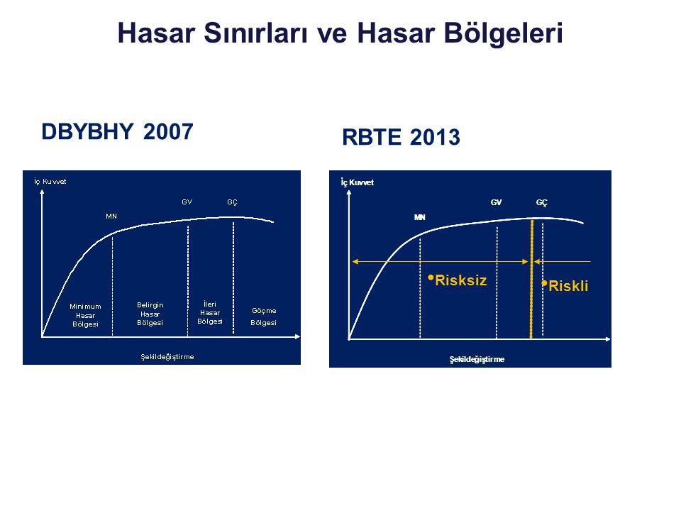 DBYBHY 2007 Hasar Sınırları ve Hasar Bölgeleri RBTE 2013 Risksiz Riskli