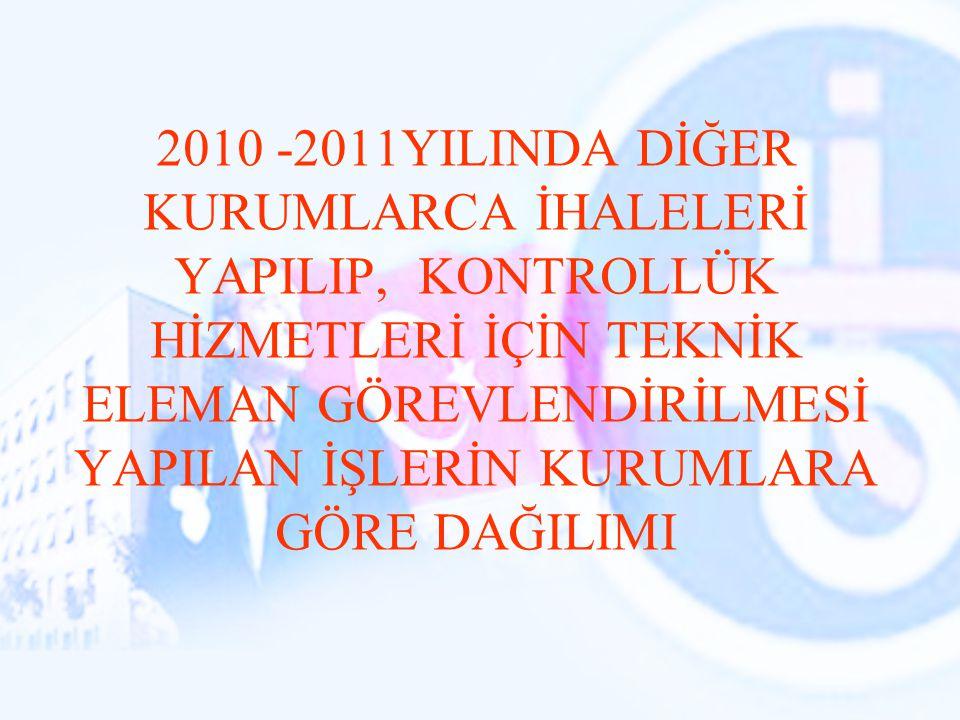 2010 -2011YILINDA DİĞER KURUMLARCA İHALELERİ YAPILIP, KONTROLLÜK HİZMETLERİ İÇİN TEKNİK ELEMAN GÖREVLENDİRİLMESİ YAPILAN İŞLERİN KURUMLARA GÖRE DAĞILI