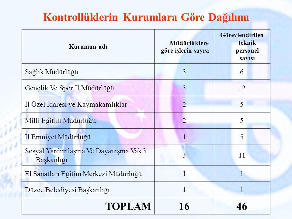 Kurumun adı Müdürlüklere göre işlerin sayısı Görevlendirilen teknik personel sayısı Sağlık Müdürlüğü36 Gençlik Ve Spor İl Müdürlüğü312 İl Özel İdaresi