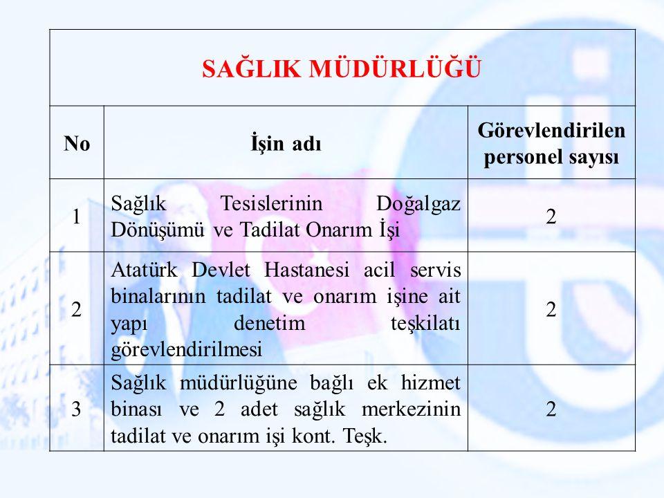SAĞLIK MÜDÜRLÜĞÜ Noİşin adı Görevlendirilen personel sayısı 1 Sağlık Tesislerinin Doğalgaz Dönüşümü ve Tadilat Onarım İşi 2 2 Atatürk Devlet Hastanesi