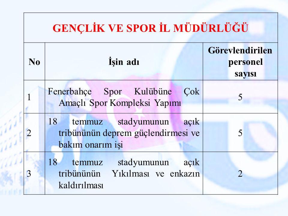 GENÇLİK VE SPOR İL MÜDÜRLÜĞÜ Noİşin adı Görevlendirilen personel sayısı 1 Fenerbahçe Spor Kulübüne Çok Amaçlı Spor Kompleksi Yapımı 5 2 18 temmuz stad