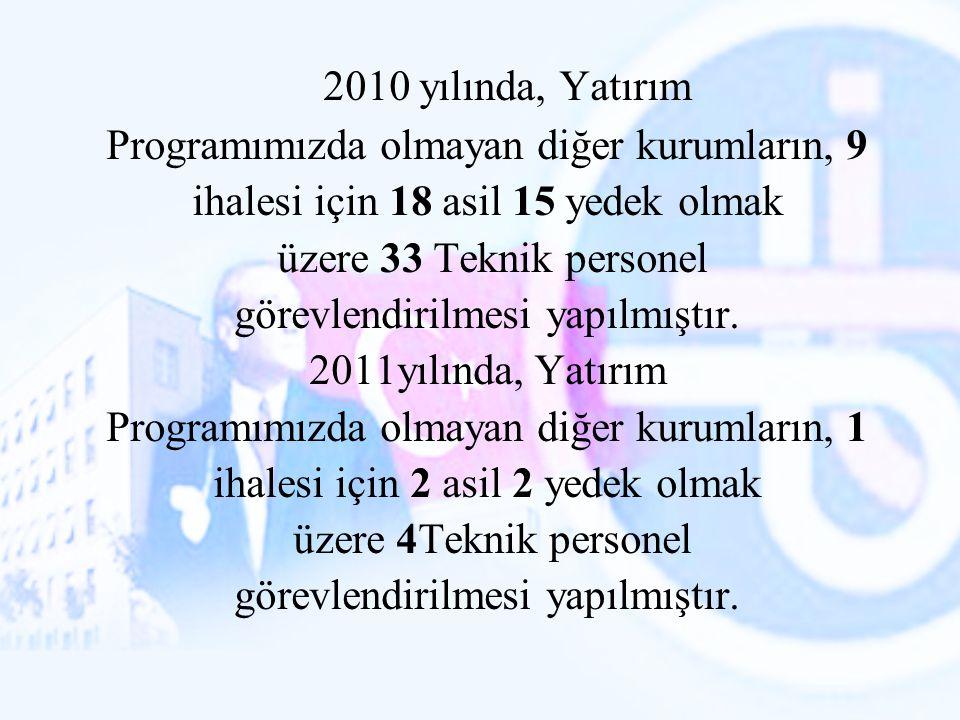 2010 yılında, Yatırım Programımızda olmayan diğer kurumların, 9 ihalesi için 18 asil 15 yedek olmak üzere 33 Teknik personel görevlendirilmesi yapılmı