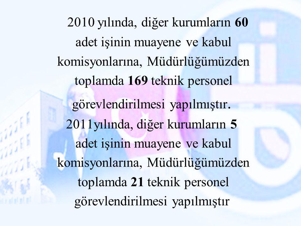 2010 yılında, diğer kurumların 60 adet işinin muayene ve kabul komisyonlarına, Müdürlüğümüzden toplamda 169 teknik personel görevlendirilmesi yapılmış