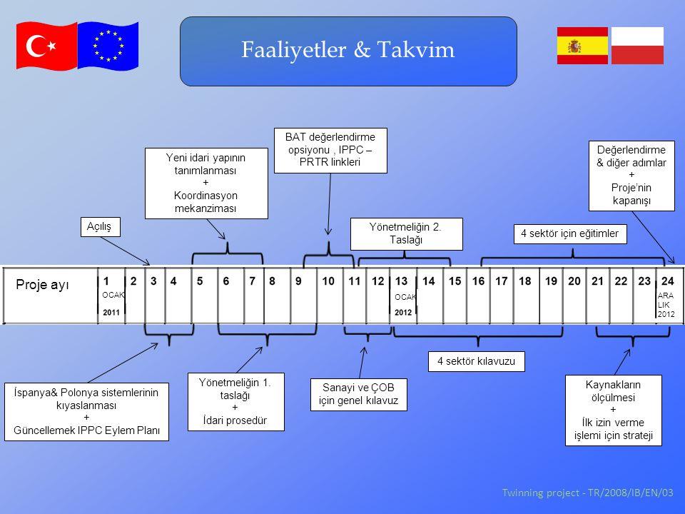 İspanya& Polonya sistemlerinin kıyaslanması + Güncellemek IPPC Eylem Planı Yeni idari yapının tanımlanması + Koordinasyon mekanziması Proje ayı OCAK ARA LIK 2012 OCAK Faaliyetler & Takvim Twinning project - TR/2008/IB/EN/03 1.