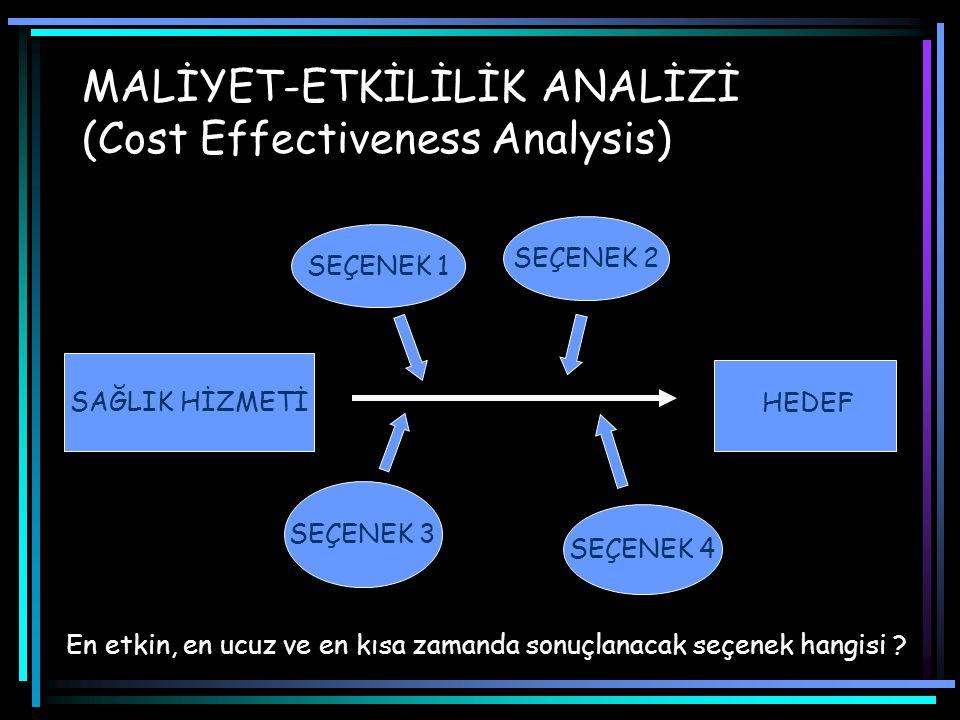 MALİYET-ETKİLİLİK ANALİZİ (Cost Effectiveness Analysis) SAĞLIK HİZMETİ HEDEF SEÇENEK 1 SEÇENEK 2 SEÇENEK 3 SEÇENEK 4 En etkin, en ucuz ve en kısa zamanda sonuçlanacak seçenek hangisi ?