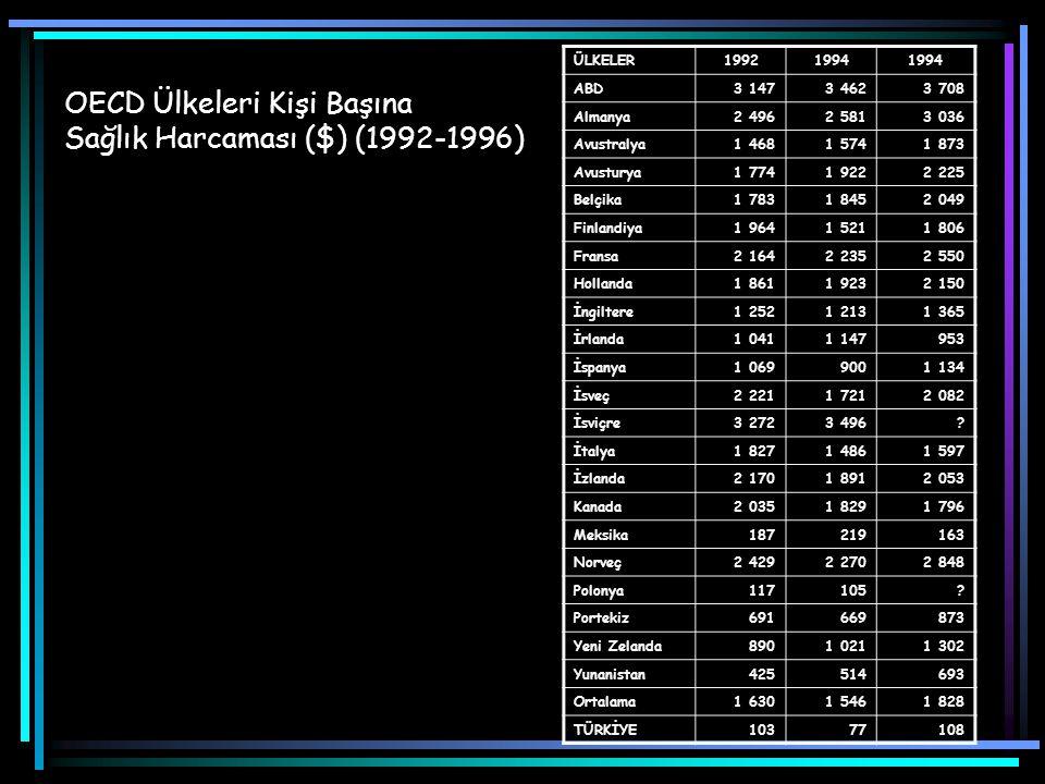 Türkiye'de Kişi Başına Toplam Sağlık ve İlaç Harcamaları (1980-1995) Sağlık ve İlaç Harcamaları1980198519901995 Sağlık Harcamaları (Kişi başına-Dolar)60.245.4105.5102.5 İlaç Harcamaları (Kişi başına-Dolar)8.98.823.227.2 İlaç Harcamaları/Sağlık Harcamaları (%)14.719.321.826.6