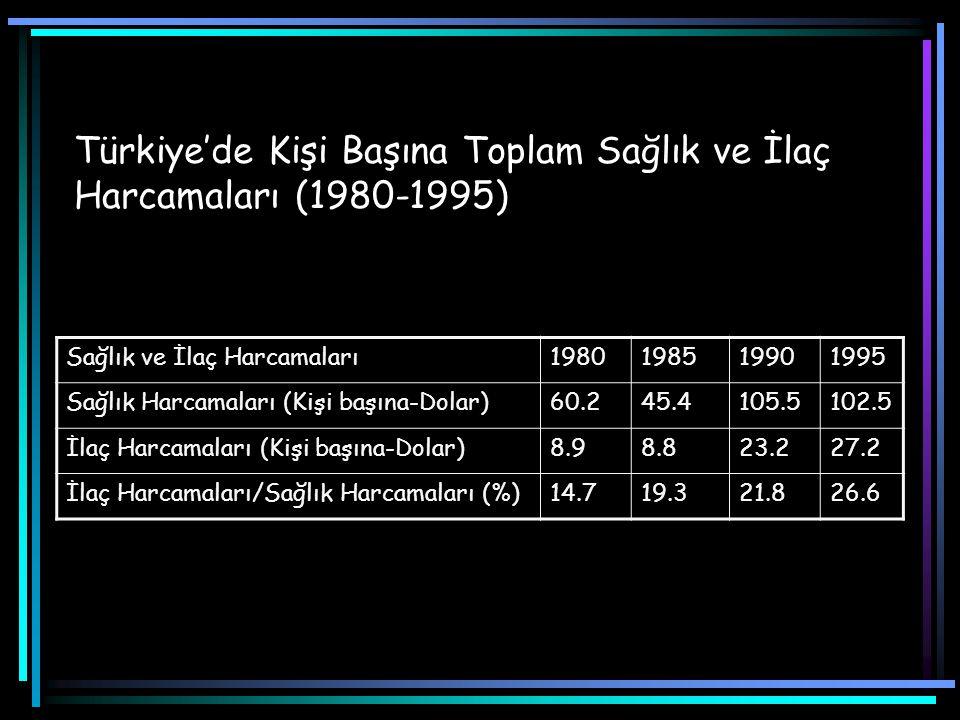 Türkiye ve Bazı Ülkelerde İlaç Tüketiminin Gayri Safi Yurtiçi Hasılaya Oranı (1994) ÜLKELERKişi Başına GSYİH ($)İlaç Tüketiminin GSYİH'ya Oranı (%) Portekiz8 8381.51 Yunanistan7 5341.32 Fransa22 8181.09 İspanya12 0680.99 Belçika22 4460.99 Türkiye2 7150.86 İtalya17 5900.86 Finlandiya18 8070.85 Almanya25 1630.82 İrlanda14 0000.71 Avusturya24 4500.68 İsviçre37 0870.62 Hollanda21 4710.60 İngiltere17 4160.60 Norveç25 1630.48 Danimarka28 3460.48