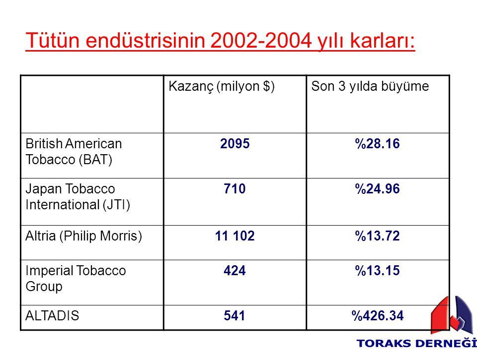 Tütün endüstrisinin 2002-2004 yılı karları: Kazanç (milyon $)Son 3 yılda büyüme British American Tobacco (BAT) 2095%28.16 Japan Tobacco International