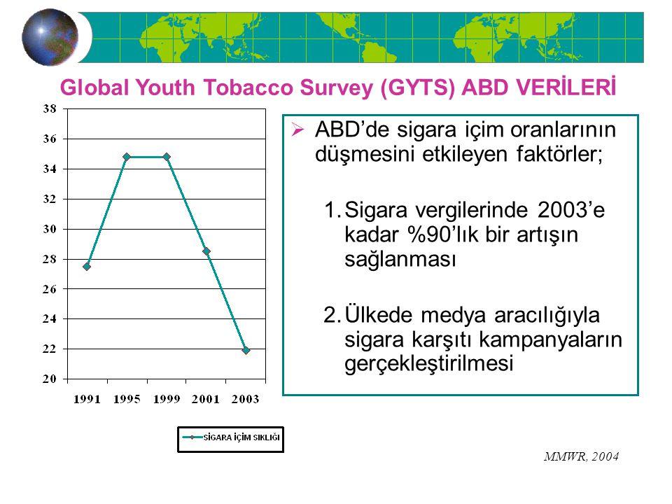 Global Youth Tobacco Survey (GYTS) ABD VERİLERİ  ABD'de sigara içim oranlarının düşmesini etkileyen faktörler; 1.Sigara vergilerinde 2003'e kadar %90