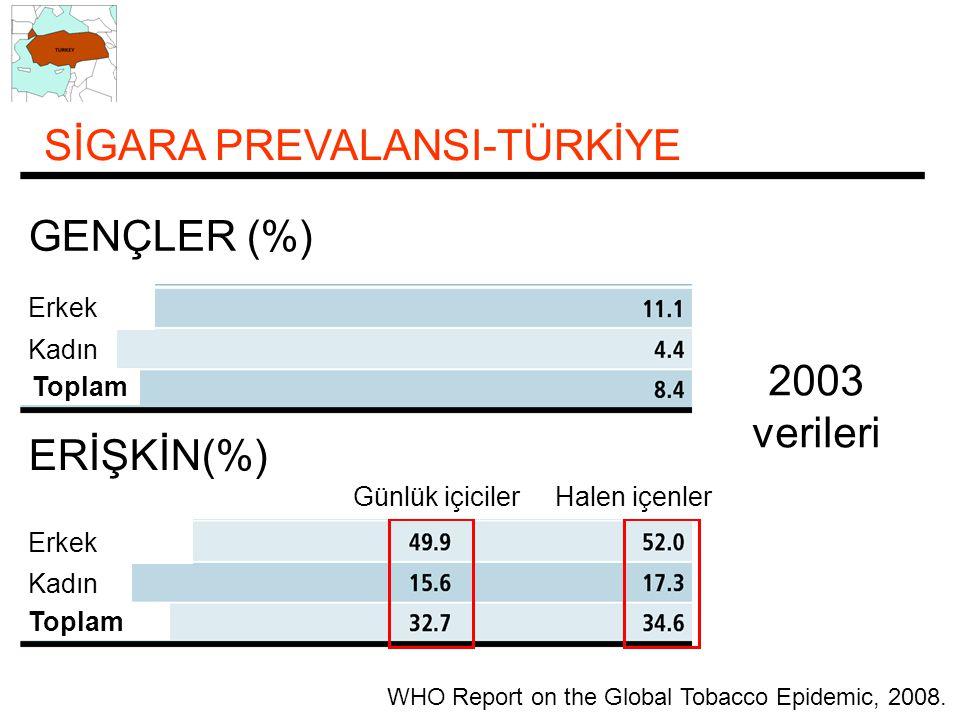 WHO Report on the Global Tobacco Epidemic, 2008. SİGARA PREVALANSI-TÜRKİYE GENÇLER (%) 2003 verileri ERİŞKİN(%) Erkek Kadın Toplam Erkek Kadın Toplam
