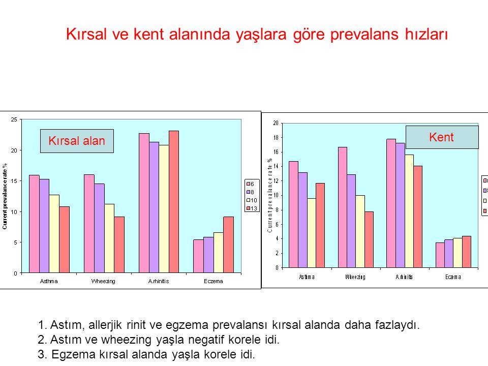 1. Astım, allerjik rinit ve egzema prevalansı kırsal alanda daha fazlaydı. 2. Astım ve wheezing yaşla negatif korele idi. 3. Egzema kırsal alanda yaşl