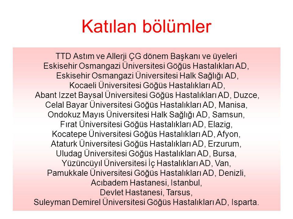 Katılan bölümler TTD Astım ve Allerji ÇG dönem Başkanı ve üyeleri Eskisehir Osmangazi Üniversitesi Göğüs Hastalıkları AD, Eskisehir Osmangazi Üniversi