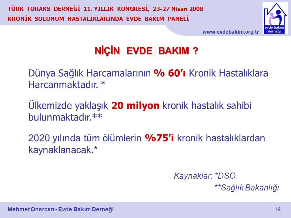 www.evdebakim.org.tr 14 TÜRK TORAKS DERNEĞİ 11. YILLIK KONGRESİ, 23-27 Nisan 2008 KRONİK SOLUNUM HASTALIKLARINDA EVDE BAKIM PANELİ Mehmet Onarcan - Ev