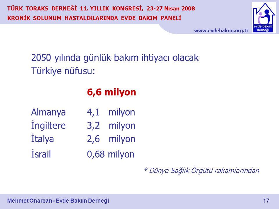 www.evdebakim.org.tr 17 TÜRK TORAKS DERNEĞİ 11. YILLIK KONGRESİ, 23-27 Nisan 2008 KRONİK SOLUNUM HASTALIKLARINDA EVDE BAKIM PANELİ Mehmet Onarcan - Ev