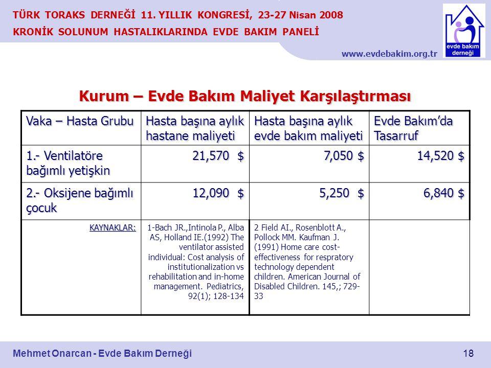 www.evdebakim.org.tr 18 TÜRK TORAKS DERNEĞİ 11. YILLIK KONGRESİ, 23-27 Nisan 2008 KRONİK SOLUNUM HASTALIKLARINDA EVDE BAKIM PANELİ Mehmet Onarcan - Ev