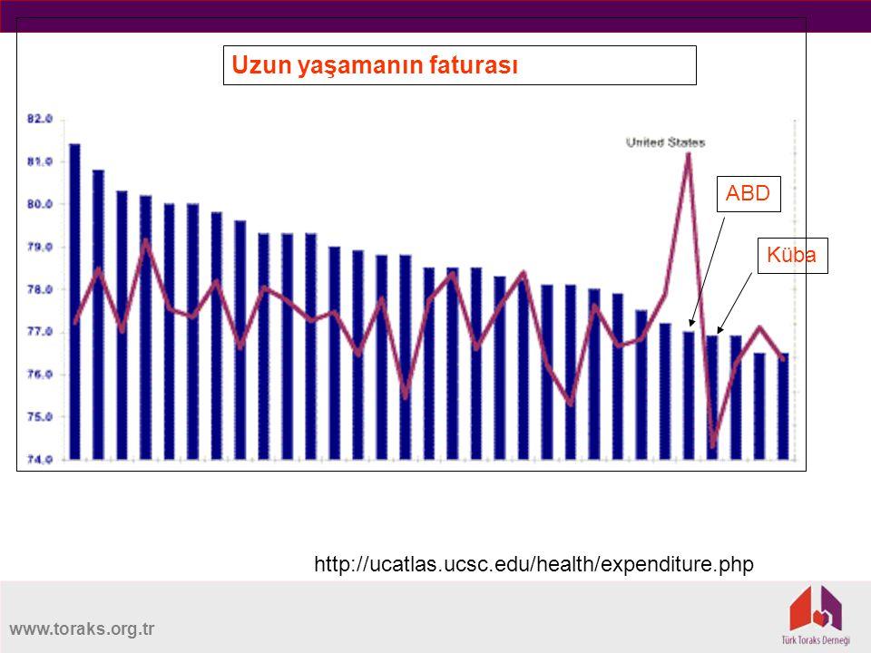 www.toraks.org.tr http://ucatlas.ucsc.edu/health/expenditure.php ABD Küba Uzun yaşamanın faturası