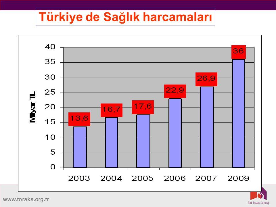www.toraks.org.tr Türkiye de Sağlık harcamaları