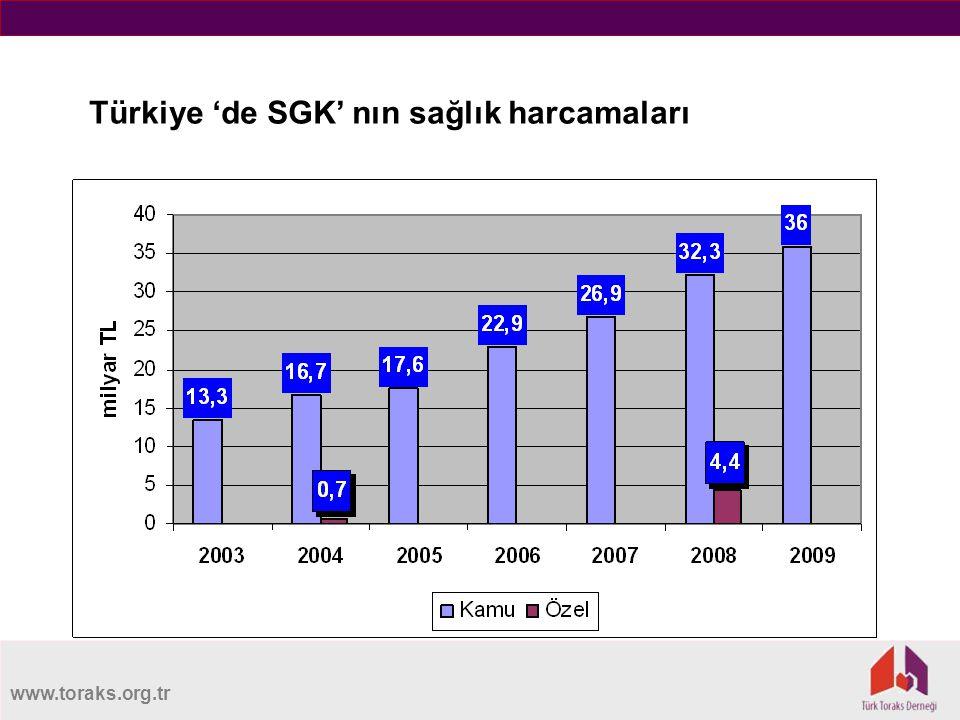 www.toraks.org.tr Türkiye 'de SGK' nın sağlık harcamaları