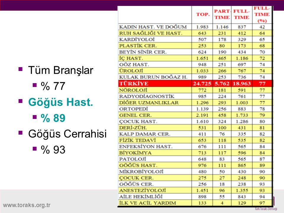 www.toraks.org.tr Tamgüncü  Tüm Branşlar  % 77  Göğüs Hast.  % 89  Göğüs Cerrahisi  % 93
