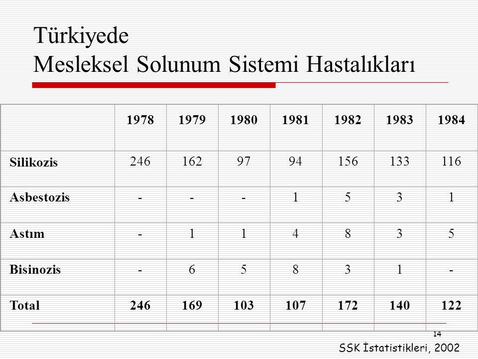 14 Türkiyede Mesleksel Solunum Sistemi Hastalıkları 1978197919801981198219831984 Silikozis 2461629794156133116 Asbestozis---1531 Astım-114835 Bisinozi