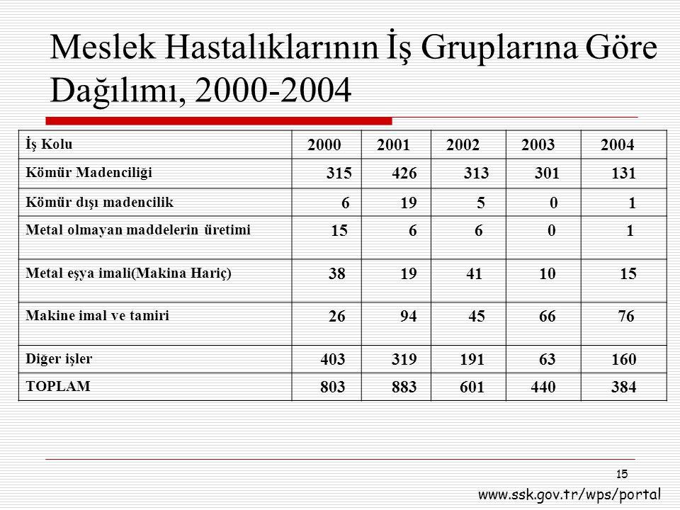 15 Meslek Hastalıklarının İş Gruplarına Göre Dağılımı, 2000-2004 İş Kolu 2000 2001 2002 2003 2004 Kömür Madenciliği 315 426 313 301131 Kömür dışı made