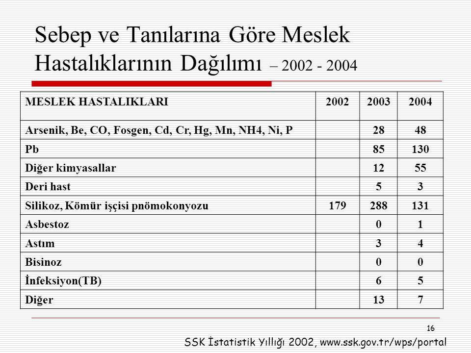 16 Sebep ve Tanılarına Göre Meslek Hastalıklarının Dağılımı – 2002 - 2004 MESLEK HASTALIKLARI200220032004 Arsenik, Be, CO, Fosgen, Cd, Cr, Hg, Mn, NH4