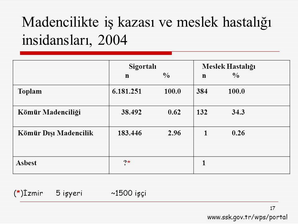 17 Madencilikte iş kazası ve meslek hastalığı insidansları, 2004 Sigortalı n % Meslek Hastalığı n % Toplam 6.181.251 100.0384 100.0 Kömür Madenciliği